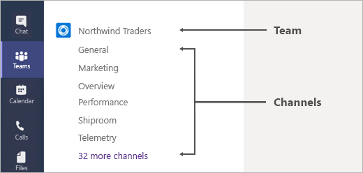 Example of channels